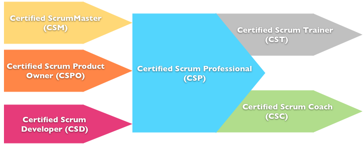 ScrumAllianceCertificationsV2
