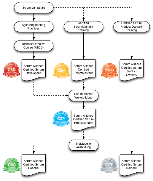 ScrumAllianceCertificationsV3